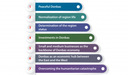 TOP-7 steps towards the new Donbas