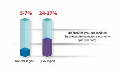 Small and medium businesses as the backbone of Donbas economy
