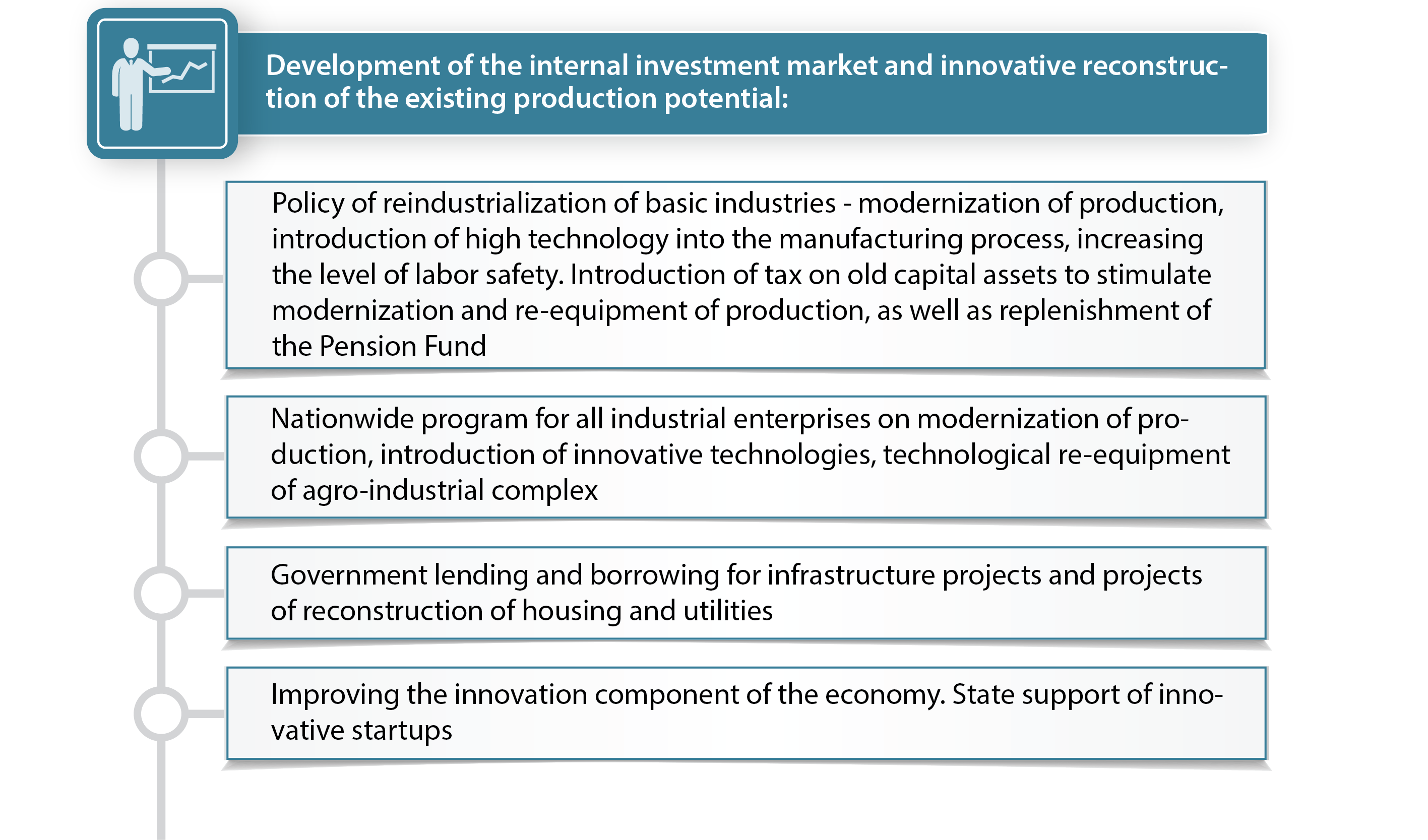 Development of the internal investment market and innovative reconstruction of the existing production potential