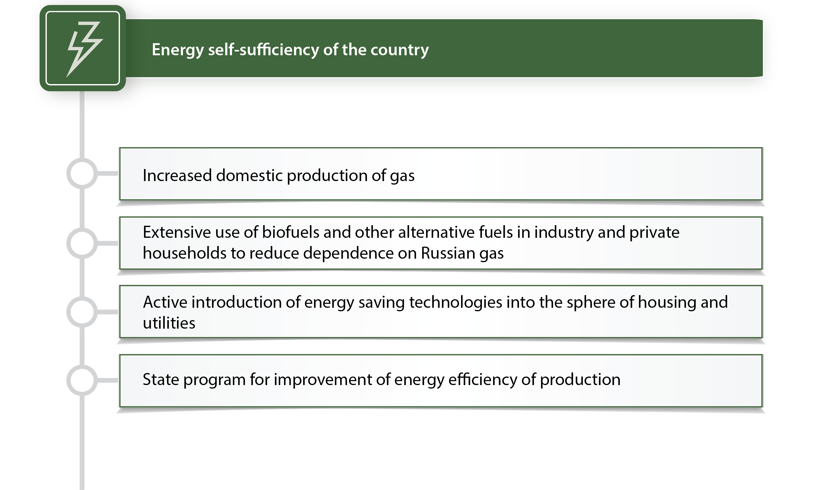Energy self-sufficiency of the country