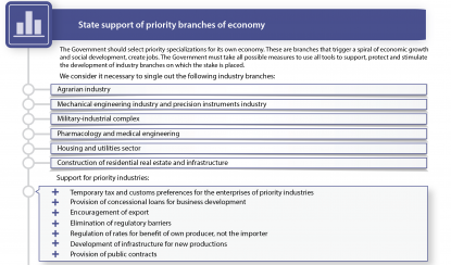 State support of priority branches of economy