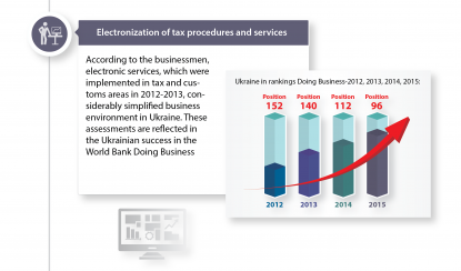 Electronization of tax procedures and services