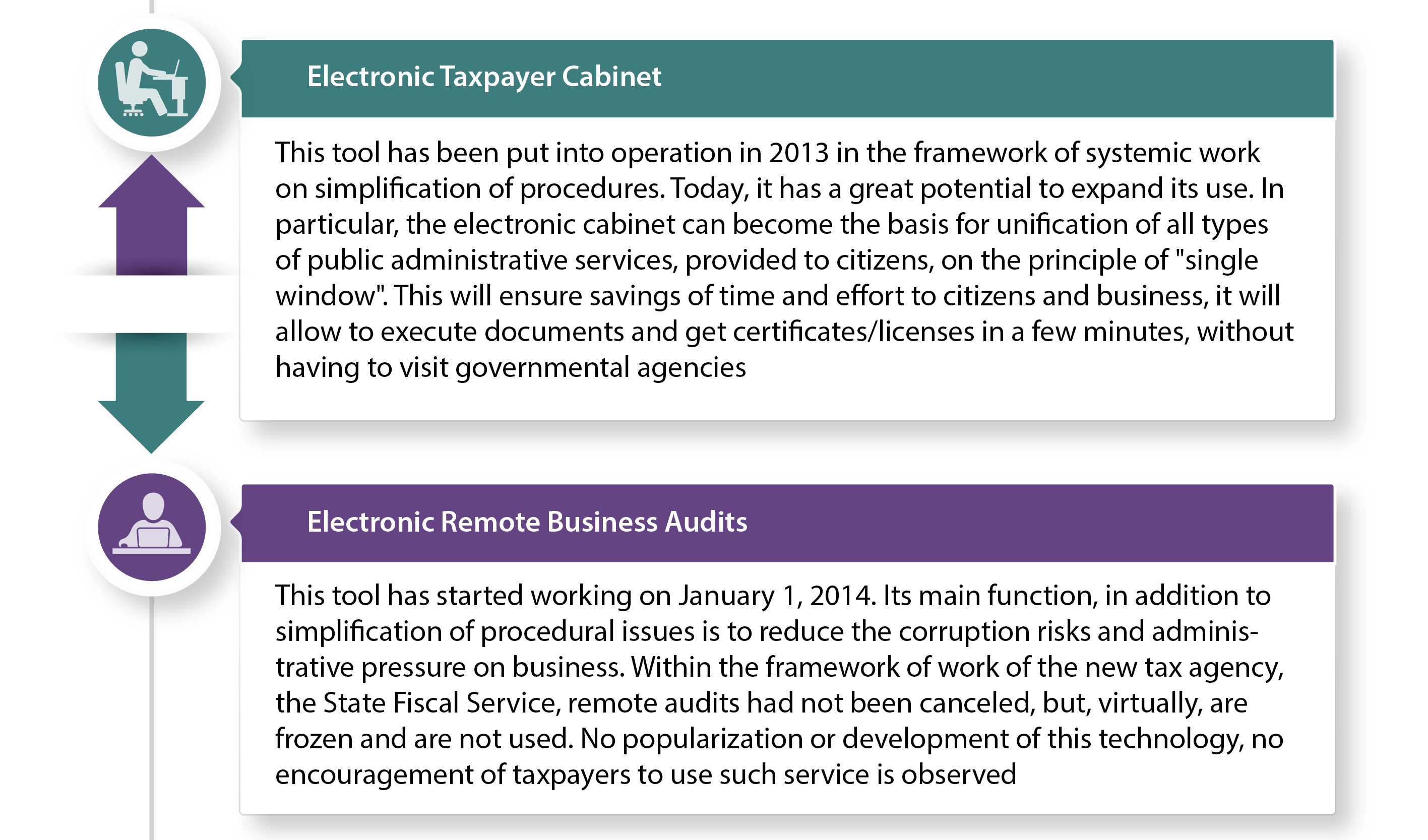 A full-scale launch of the Electronic Taxpayer Cabinet and Electronic Remote Business Audits
