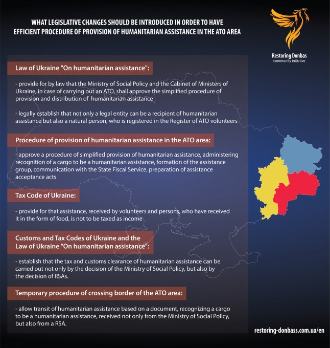 Procedure for provision of humanitarian assistance to residents of Donbass: analysis and proposals